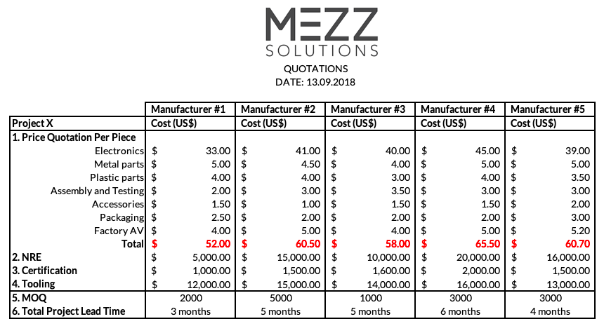 Mezz Solutions Quotation Benchmark